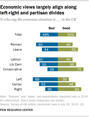 Economic views largely align along left-right and partisan divides