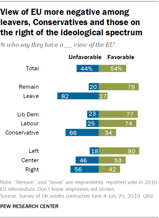 View of EU more negative among leavers, Conservatives and those on the right of the ideological spectrum