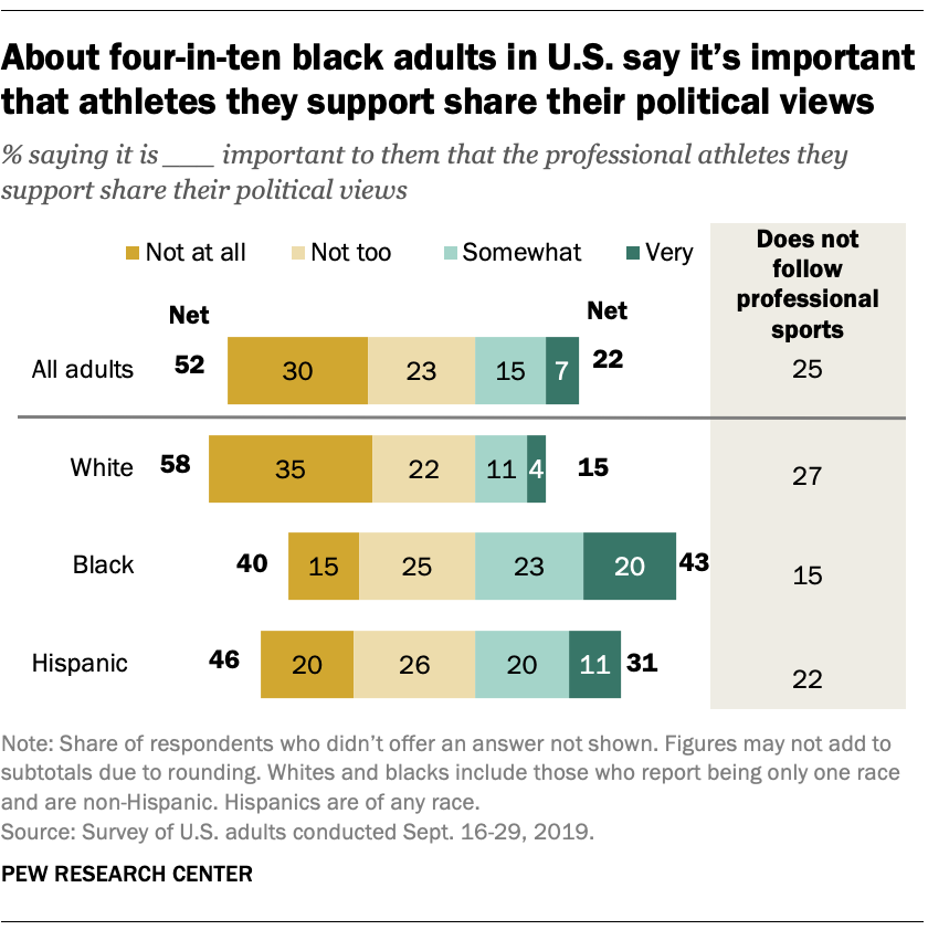 About four-in-ten black adults in U.S. say it's important that athletes they support share their political views
