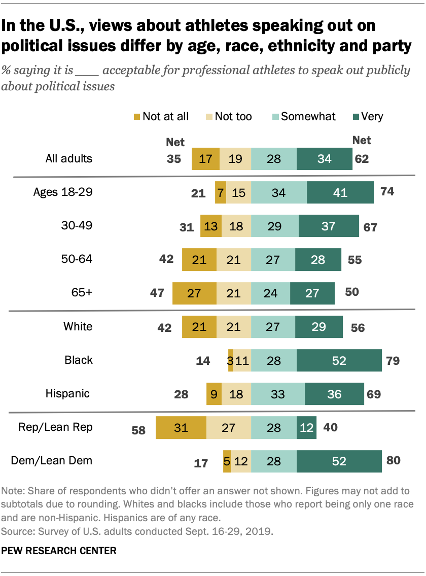 In the U.S., views about athletes speaking out on political issues differ by age, race, ethnicity and party