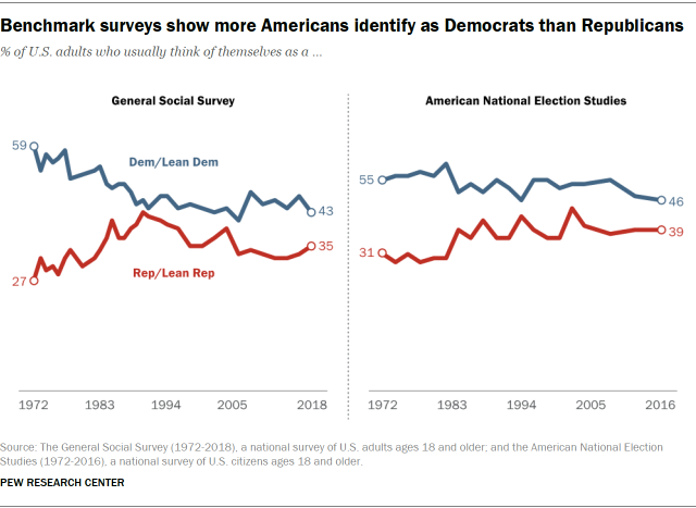 Benchmark surveys show more Americans identify as Democrats than Republicans