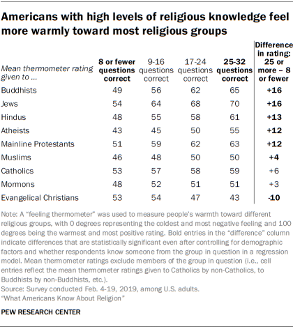 Americans with high levels of religious knowledge feel more warmly toward most religious groups