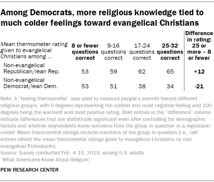 Among Democrats, more religious knowledge tied to much colder feelings toward evangelical Christians