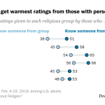 Religious groups get warmest ratings from those with personal connections