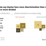 Most Democrats say blacks face more discrimination than whites; Republicans are more divided