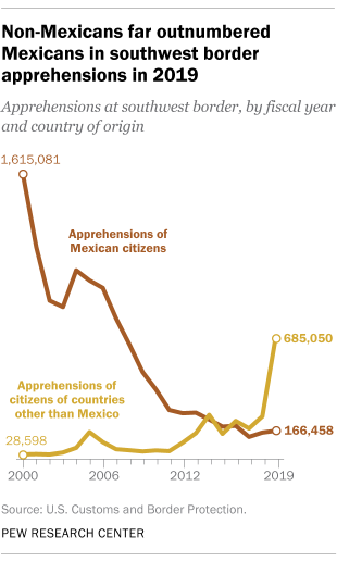 Non-Mexicans far outnumbered Mexicans in southwest border apprehensions in 2019
