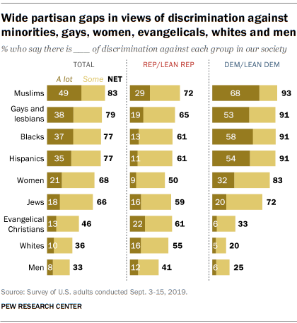 Wide partisan gaps in views of discrimination against minorities, gays, women, evangelicals, whites and men