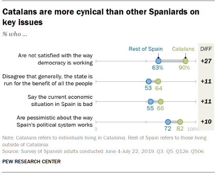 Catalans are more cynical than other Spaniards on key issues