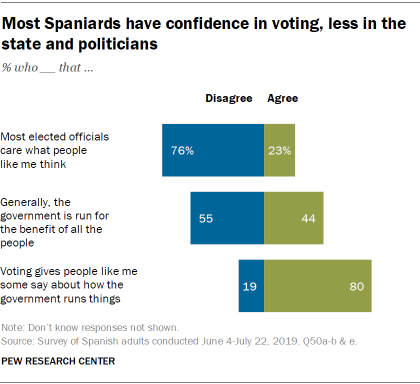 Most Spaniards have confidence in voting, less in the state and politicians