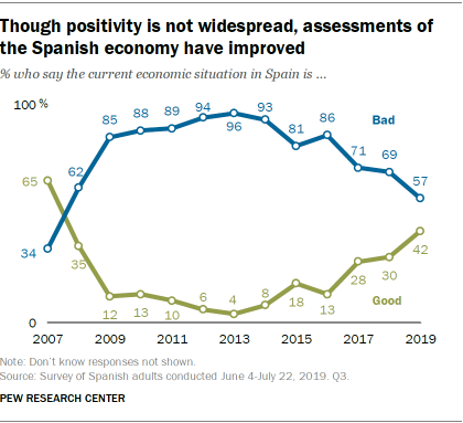 Though positivity is not widespread, assessments of the Spanish economy have improved