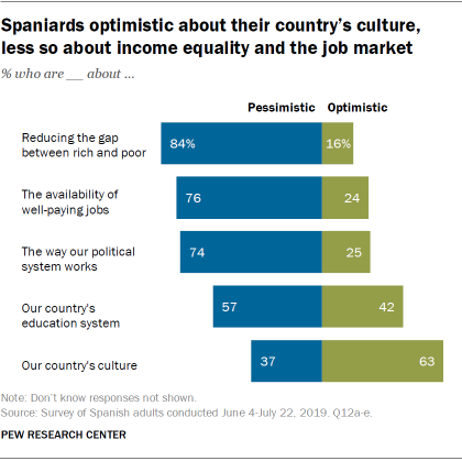 Spaniards optimistic about their country's culture, less so about income equality and the job market