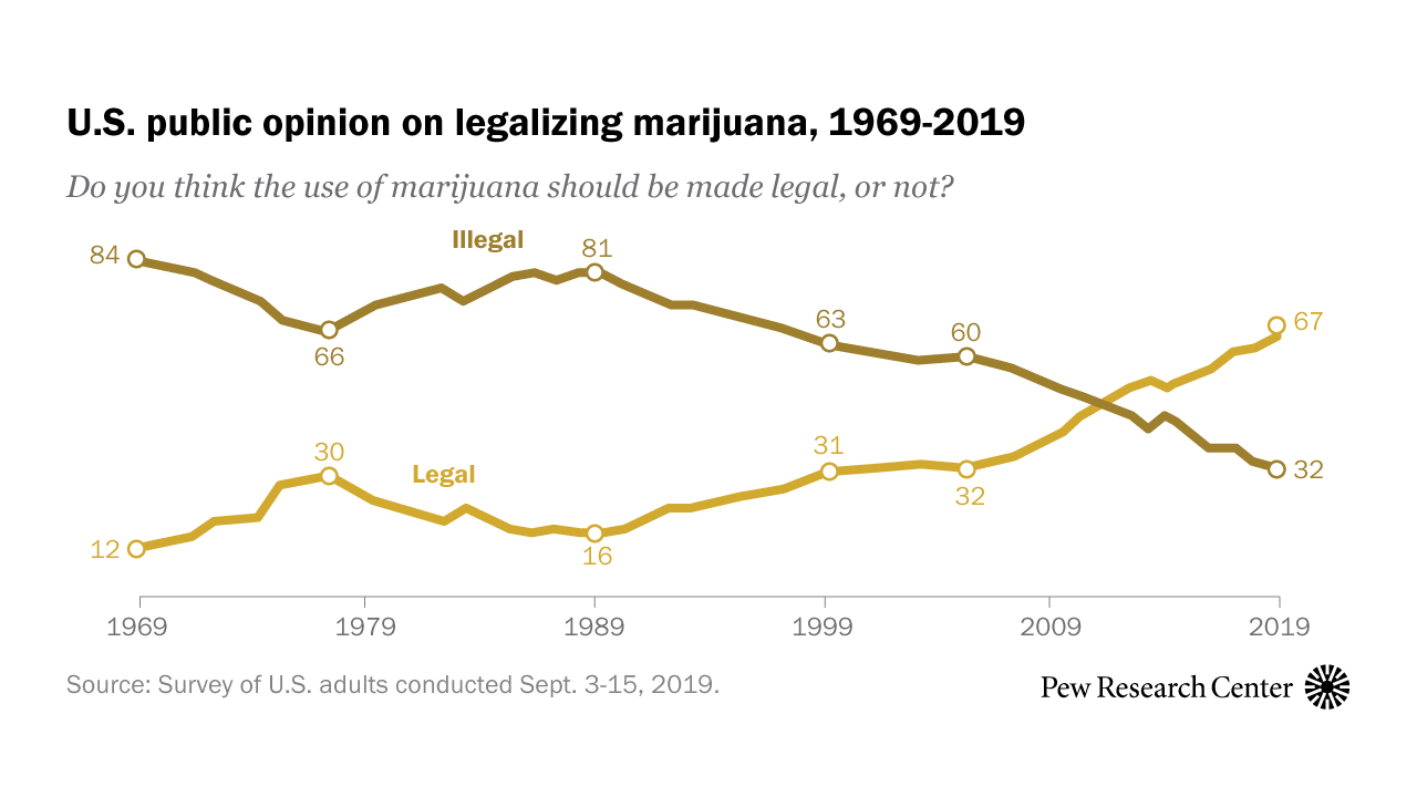 Two-thirds of Americans support marijuana legalization | Pew Research Center