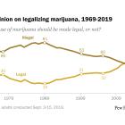 U.S. public opinion on legalizing marijuana, 1969-2019