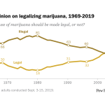 U.S. public opinion on legalizing marijuana, 1969-2019