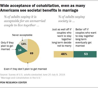 Wide acceptance of cohabitation, even as many Americans see societal benefits in marriage