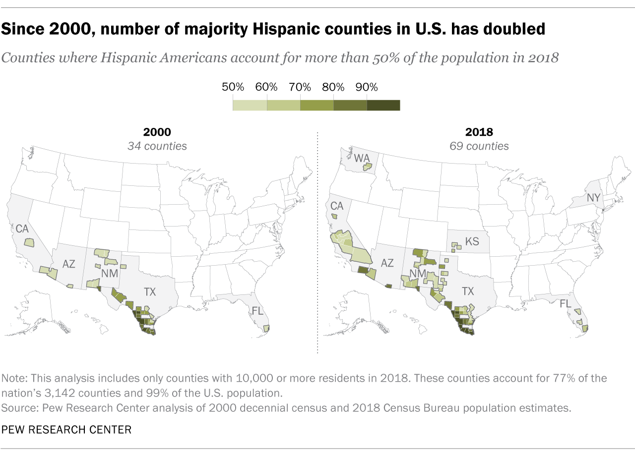 Since 2000, number of majority Hispanic counties in the U.S. has doubled