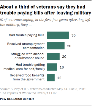 About a third of veterans say they had trouble paying bills after leaving the military