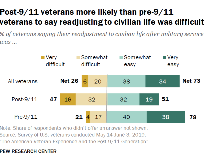 Post-9/11 veterans more likely than pre-9/11 veterans to say readjusting to civilian life was difficult