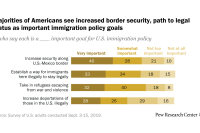 Americans' immigration policy priorities: Divisions between – and in some cases within – the two parties