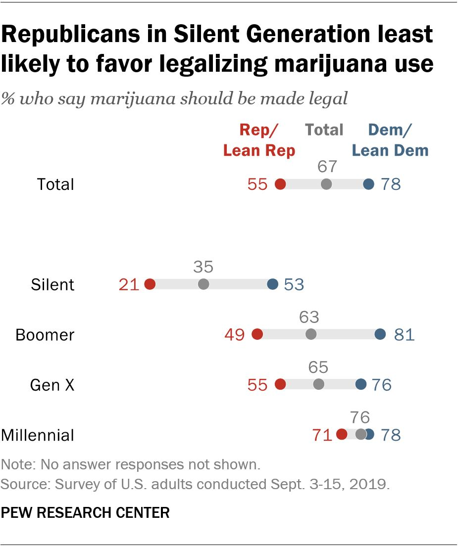 Republicans in Silent Generation least likely to favor legalizing marijuana use