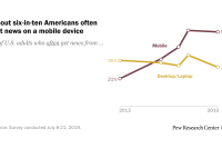 Americans favor mobile devices over desktops and laptops for getting news