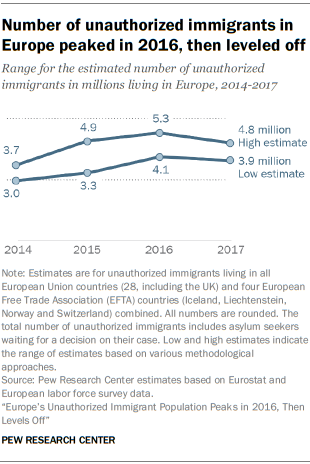 Number of unauthorized immigrants in Europe peaked in 2016, then leveled off