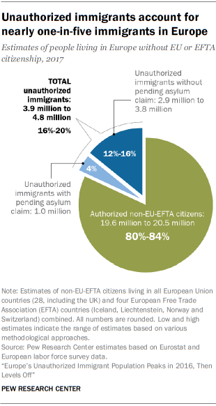 Unauthorized immigrants account for nearly one-in-five immigrants in Europe