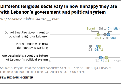 Different religious sects vary in how unhappy they are with Lebanon's government and political system