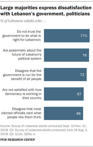 Large majorities express dissatisfaction with Lebanon's government, politicians