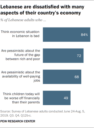 Lebanese are dissatisfied with many aspects of their country's economy