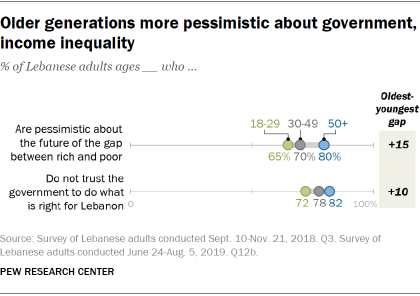 Older generations more pessimistic about government, income inequality