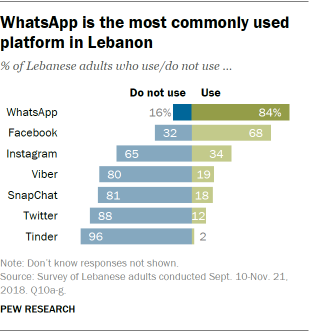 WhatsApp is the most commonly used platform in Lebanon
