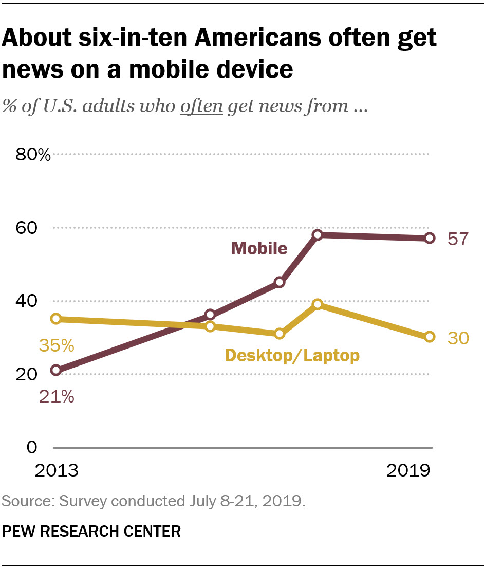 About six-in-ten Americans often get news on a mobile device