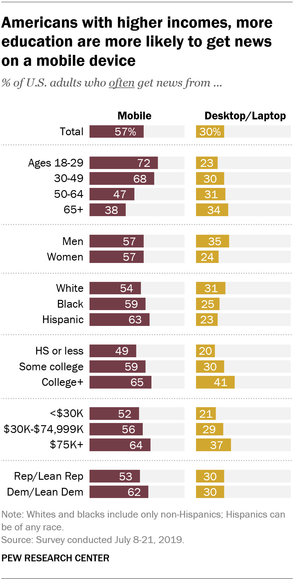 Americans with higher incomes, more education are more likely to get news on a mobile device