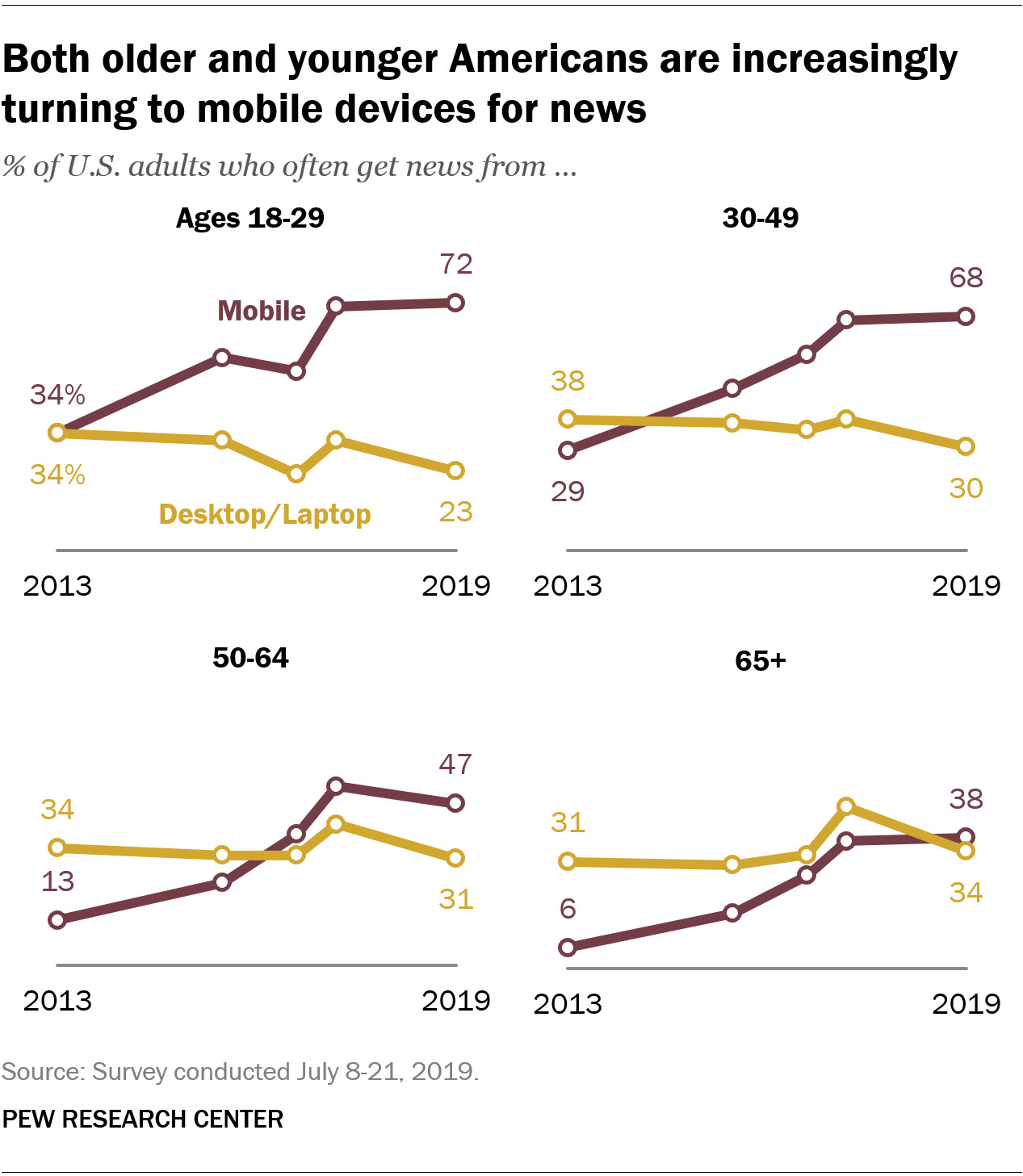 Both older and younger Americans are increasingly turning to mobile devices for news