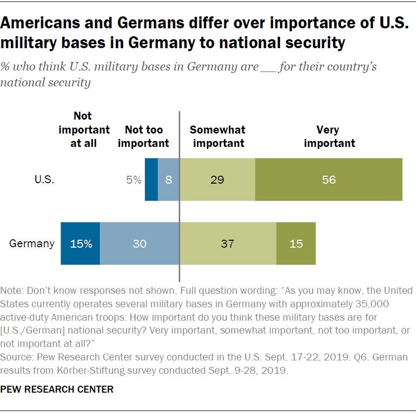 Americans and Germans differ over importance of U.S. military bases in Germany to national security