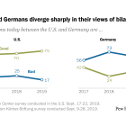 Americans and Germans diverge sharply in their views of bilateral relations