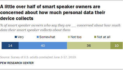 A little over half of smart speaker owners are concerned about how much personal data their device collects
