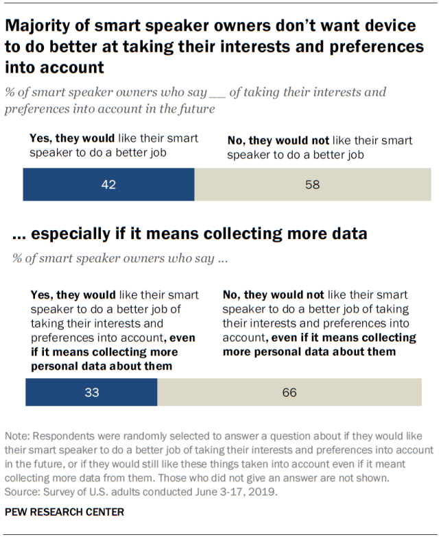 Over Half of Americans Are Concerned About Smart Speaker Data Privacy