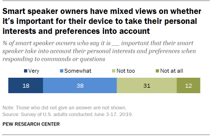 Smart speaker owners have mixed views on whether it's important for their device to take their personal interests and preferences into account