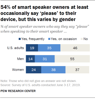 54% of smart speaker owners at least occasionally say 'please' to their device, but this varies by gender