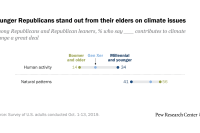 Younger Republicans stand out from their elders on climate issues
