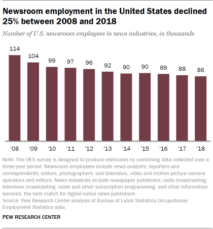 Newsroom employment in the United States declined 25% between 2008 and 2018