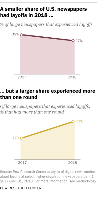 A smaller share of U.S. newspapers had layoffs in 2018 but a larger share experienced more than one round