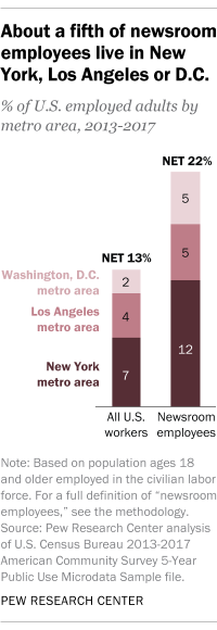 About a fifth of newsroom employees live in New York, Los Angeles or D.C.