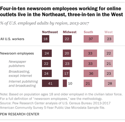 Four-in-ten newsroom employees working for online outlets live in the Northeast, three-in-ten in the West