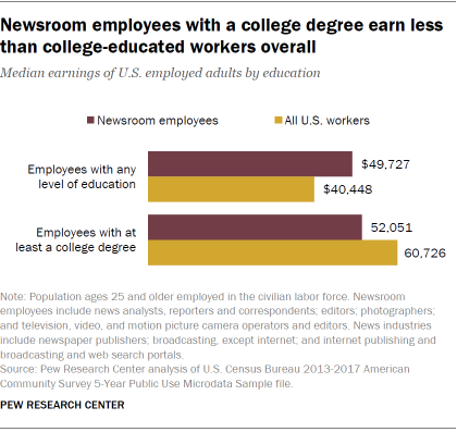 Newsroom employees with a college degree earn less than college-educated workers overall