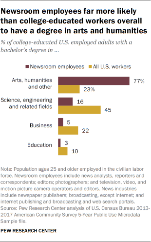 Newsroom employees far more likely than college-educated workers overall to have a degree in arts and humanities