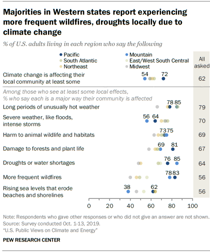 Majorities in Western states report experiencing more frequent wildfires, droughts locally due to climate change