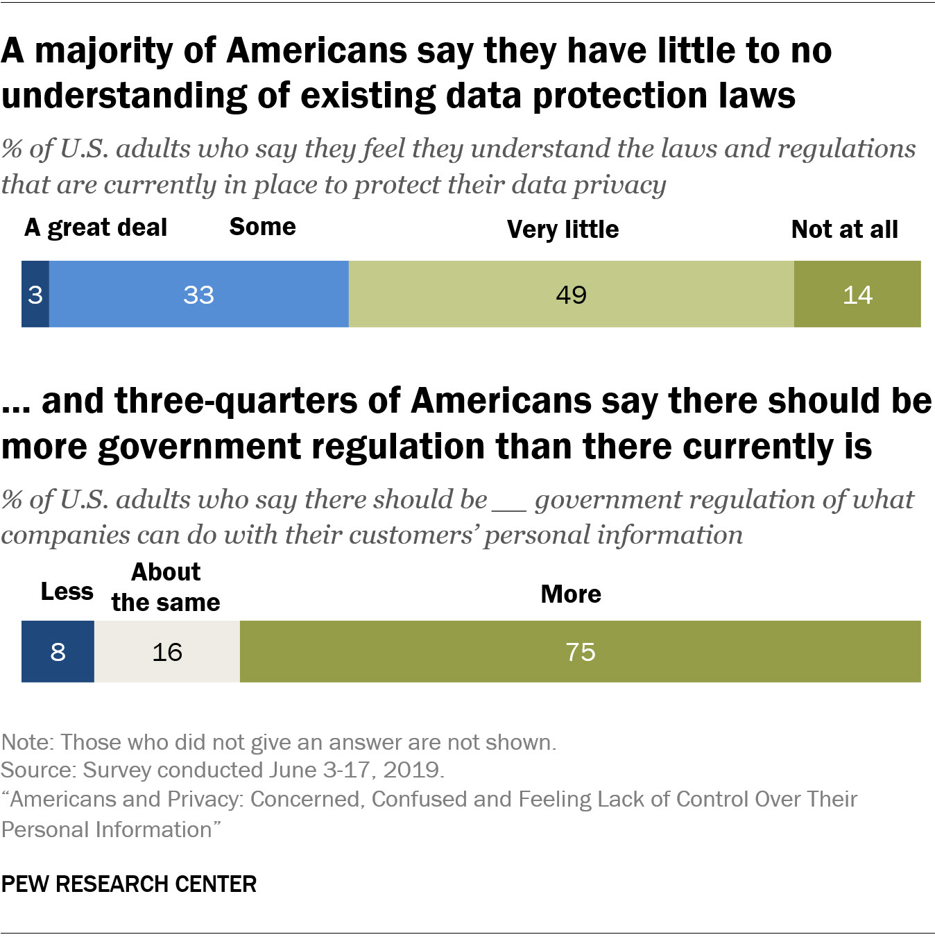 A majority of Americans say they have little or no understanding of existing data protection laws